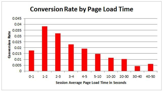 load-conversion