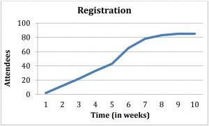 Event Registration Curve